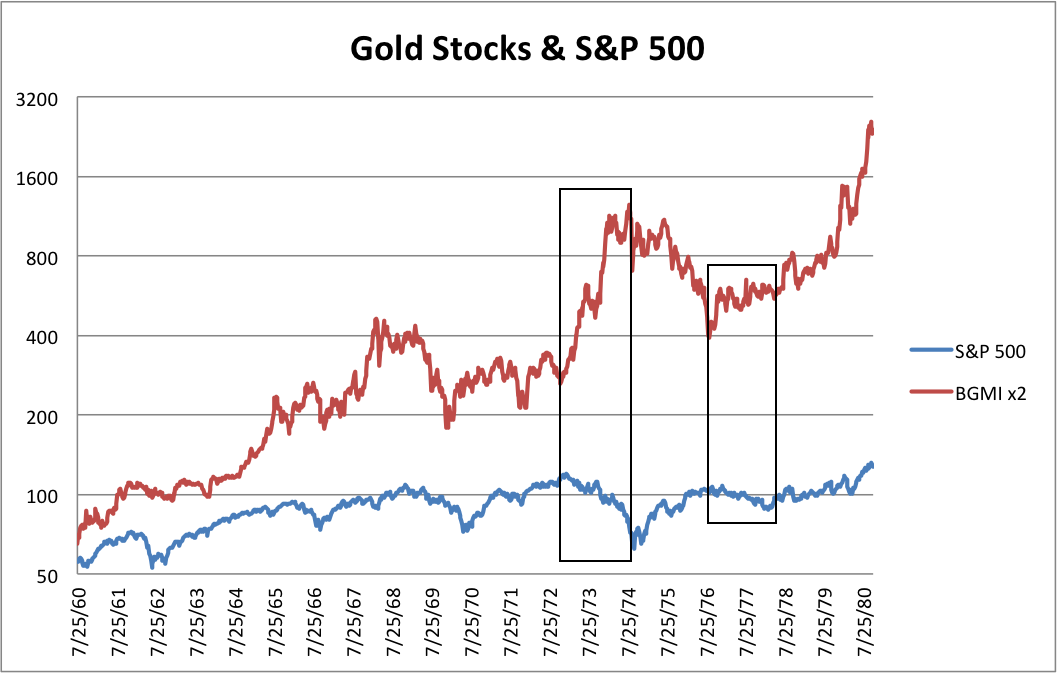 the S&P 500 And The Barron's Gold Mining Index