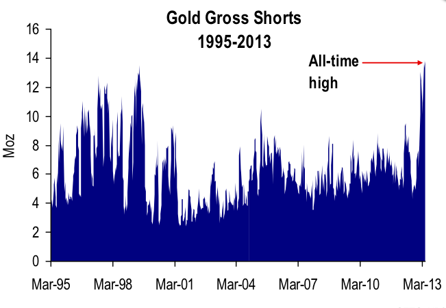 Gold Gross Shorts