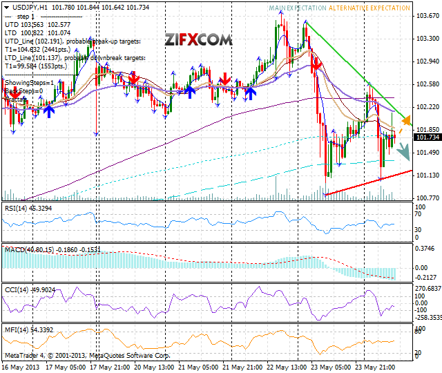 USD/JPY Ceases Downtrend Above 101 For Now