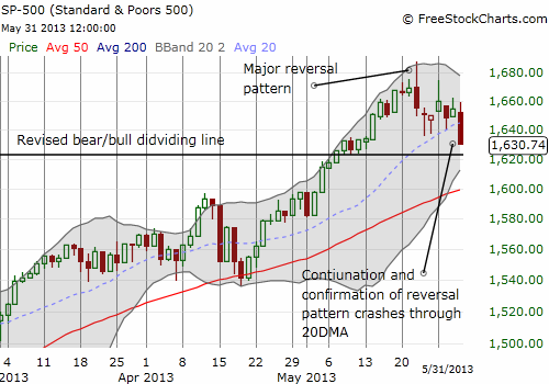 The S&P 500 breaks down below the primary uptrend defined by the 20DMA