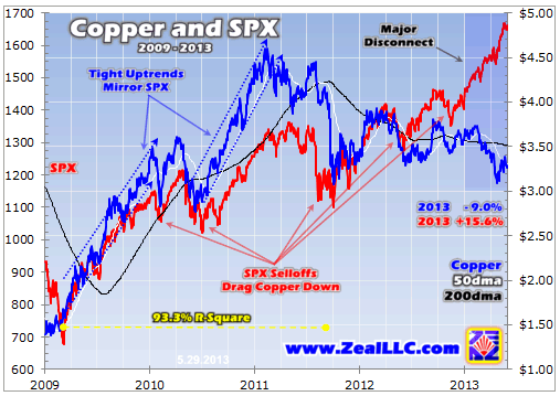 Copper And SPX