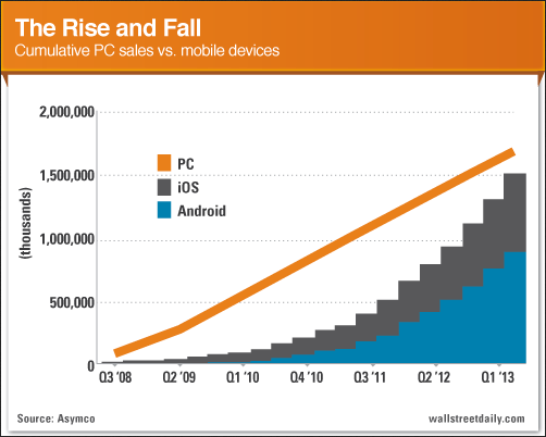 Sales: PCs vs. Mobile Devices