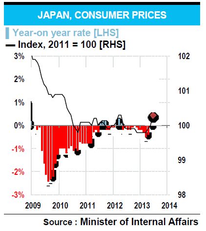 JAPAN, CONSUMER PRICES