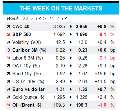 THE WEEK ON THE MARKETS