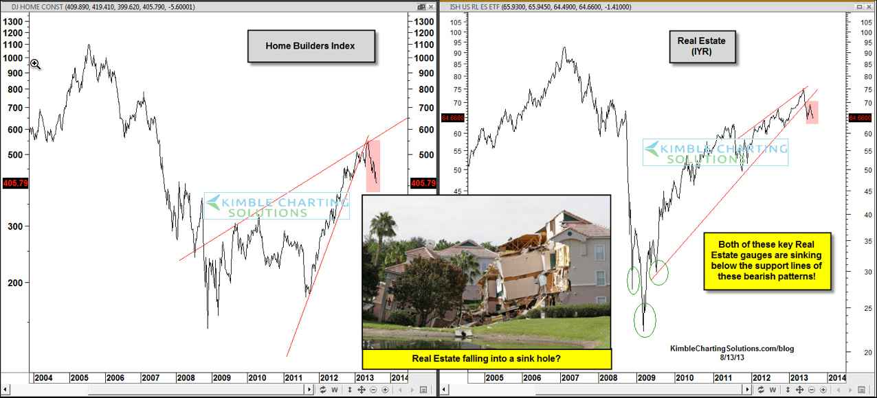 Homebuilders And Real Estate Indices