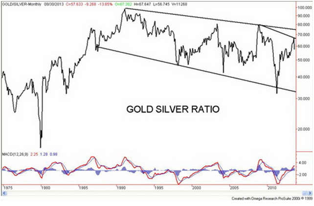Gold Silver Ratio - 1