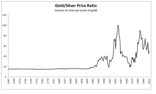 Gold Silver Price Ratio